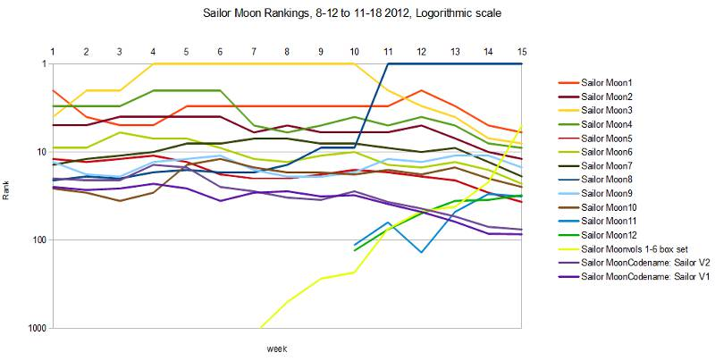Sailor Moon Volumes, rankings, 12 Aug to 18 Nov 2012, logorithmic scale